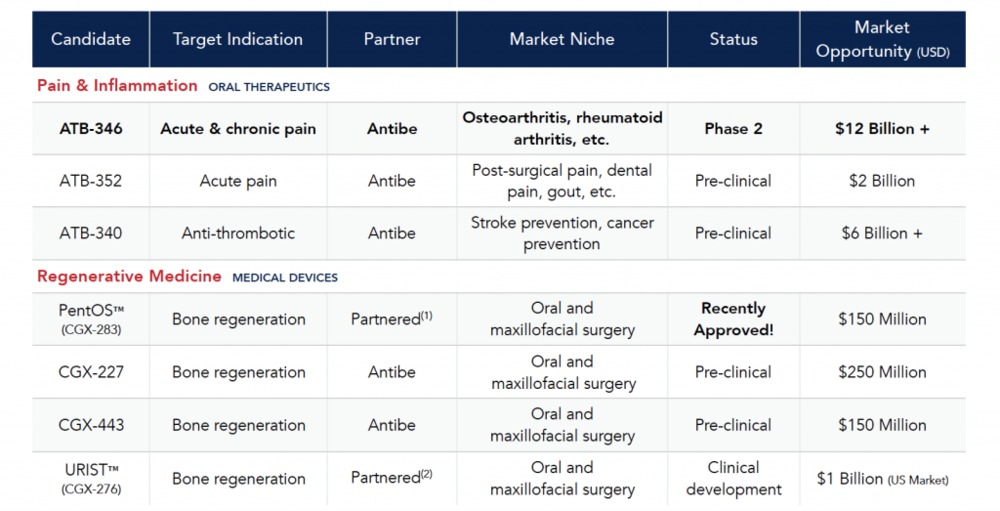 Antibe's Clinical Development Pipeline
