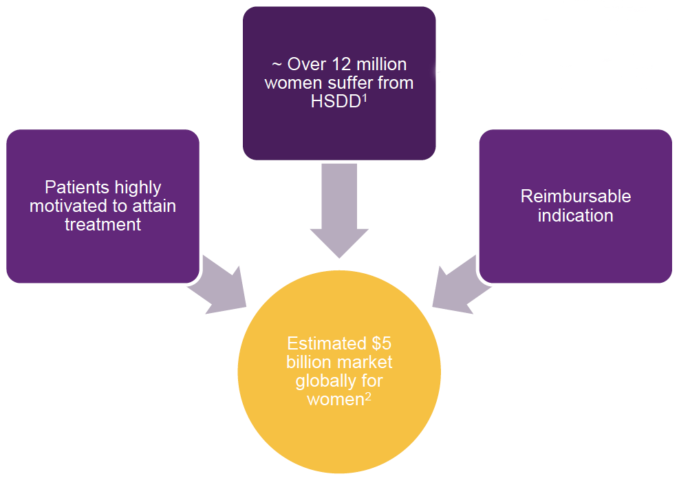 According to a 2015 study by Morgan Stanley, treatment of HSDD in women represents an estimated $5-billion global market