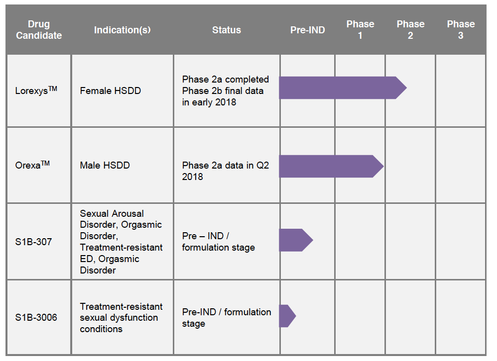 S1 Biopharma Sexual Dysfunction Pipeline