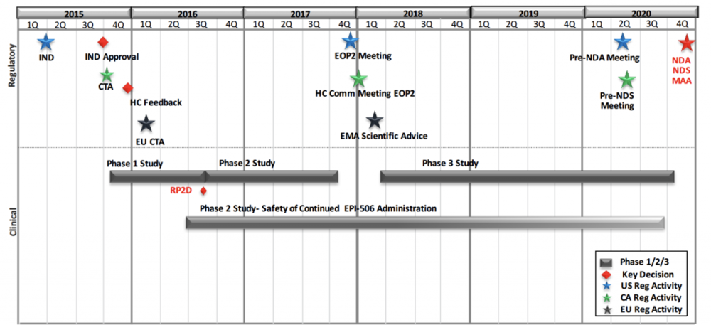EPI 506 Clinical Development Timelines