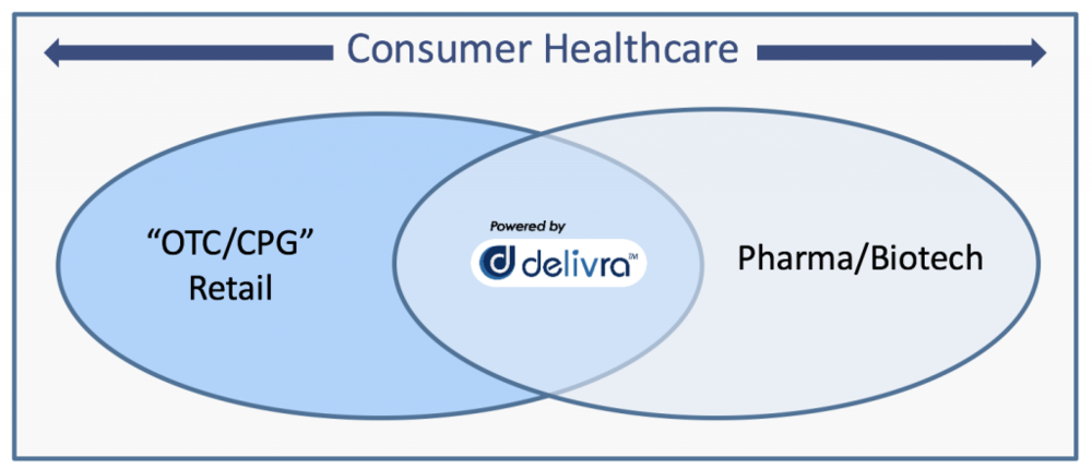 In addition to expanding its line of OTC LivRelief products, Delivra is also positioning itself to out-license its technology to pharmaceutical and biotech companies for transdermal delivery of their drugs