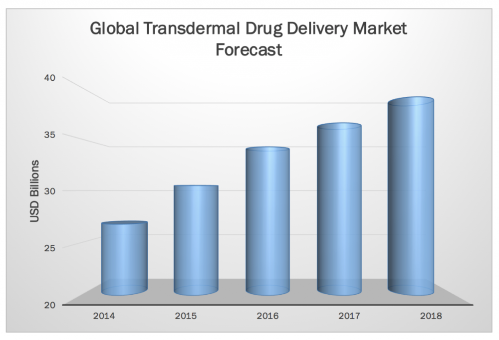 Transdermal market forecast