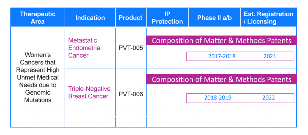Pivot's Uterine and Triple-Negative Breast Cancer Portfolio