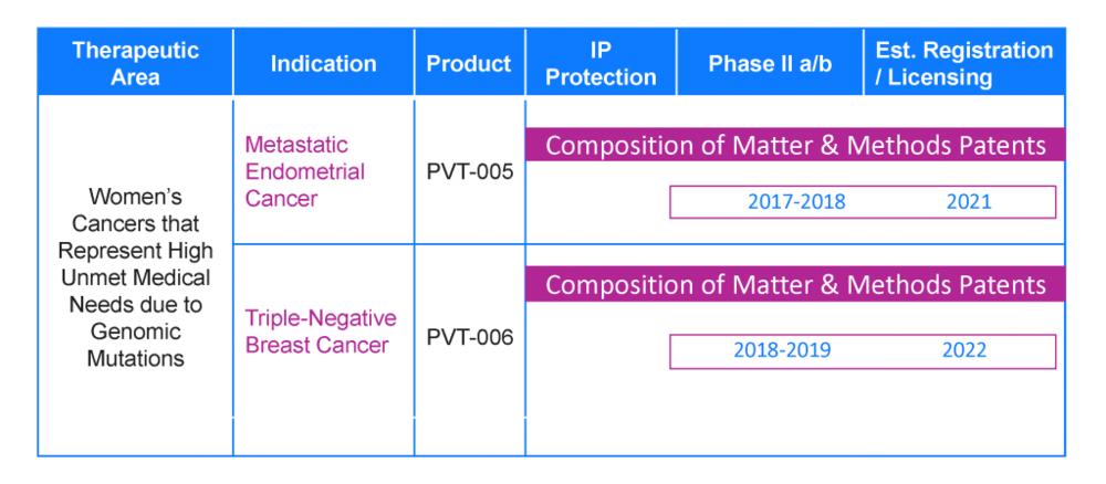Pivot's Uterine and Triple-Negative Breast Cancer Portfolio