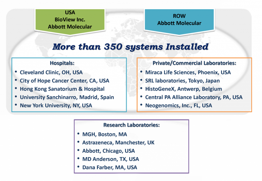 BioView's global customer base includes more than 350 systems installed in the U.S. and the rest of the world