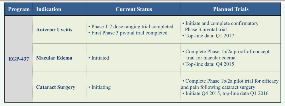 EyeGate Clinical Pipeline