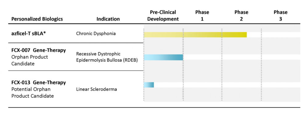 Fibrocell Development Pipeline