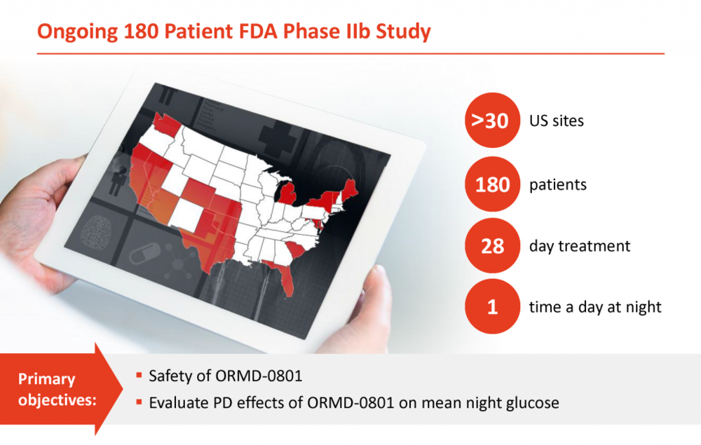 Oramed's Phase 2b trial in the U.S. has enrolled more than half of its 180 patients to evaluate the safety of ORMD-0801 and its impact on overnight glucose levels