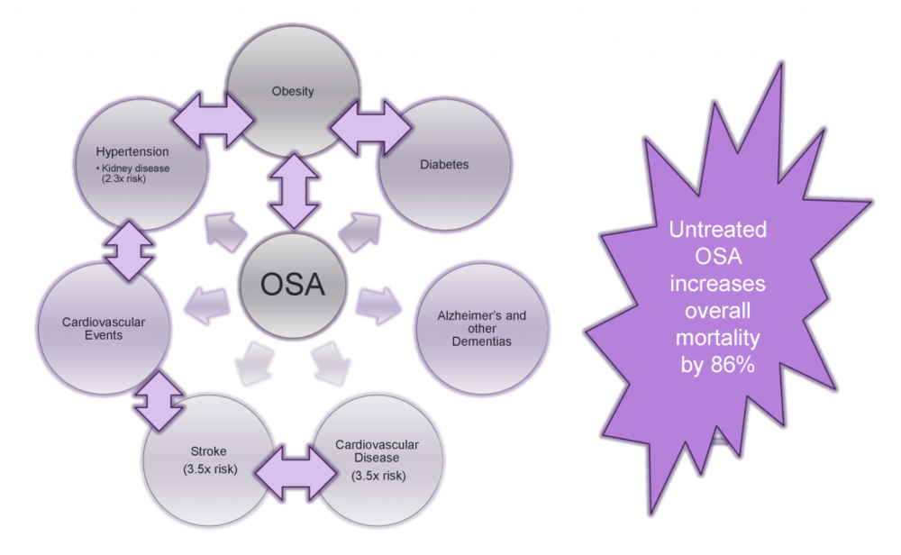 Comorbidities for OSA include diabetes, obesity, hypertension, stroke, heart disease and an increased risk of death