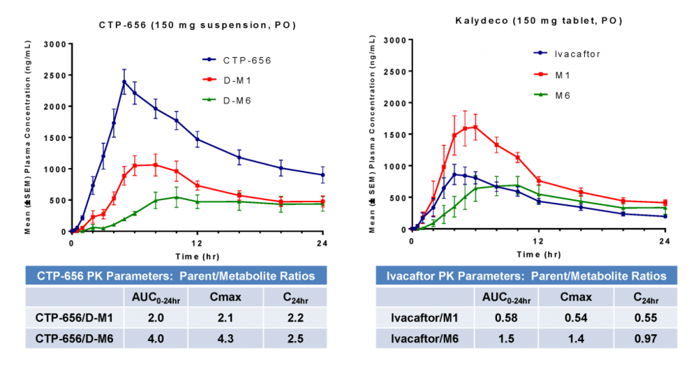 According to Concert, results from a Phase 1 single ascending dose trial of CTP-656 demonstrated a superior pharmacokinetic profile compared with Kalydeco