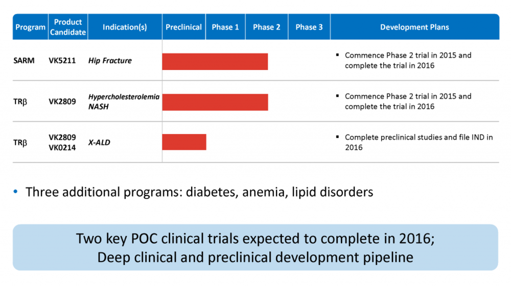 Viking Therapeutics Pipeline
