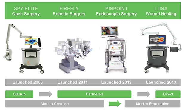 SPY Fluorescence Imaging Technologies
