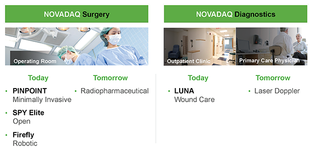 NOVADAQ's Continuum of Care Ecosystem