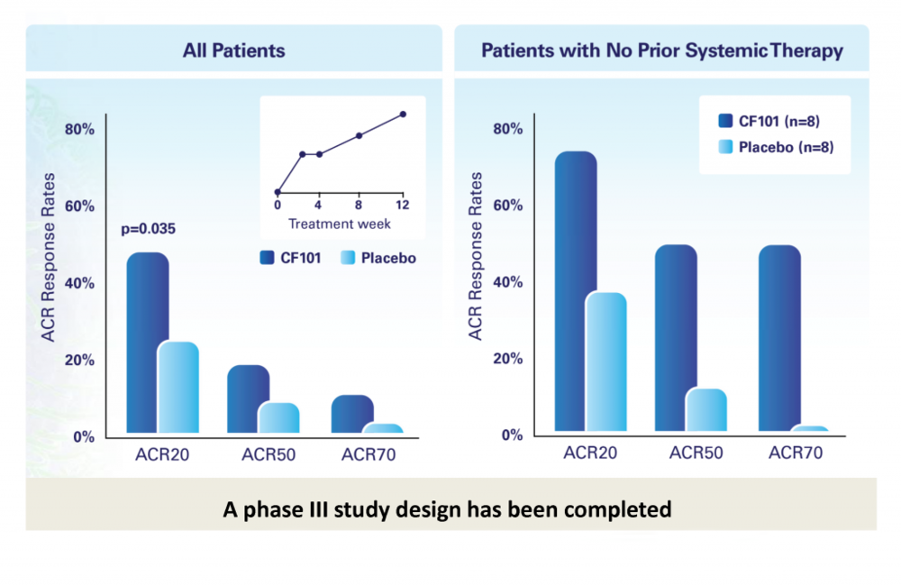 In Can-Fite's Phase 2b study, patients treated with CF101 met all primary efficacy endpoints, with statistically significant superiority over placebo in reducing signs and symptoms of RA