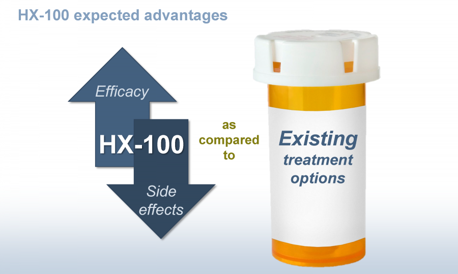 HX-100 has demonstrated promising safety and efficacy in animal studies