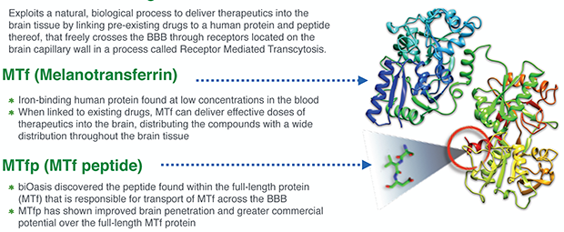 biOasis' Breakthrough Solution: The Transcend Platform