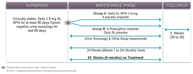 Randomized, double blind and double dummy design. Primary efficacy endpoint based on a non-inferiority comparison of 'responders' following six months of treatment with either a dose of four Probuphine implants or treatment with 8 mg or less of an approved daily dosed sublingual tablet formulation of buprenorphine. Patient enrollment completed in November 2014 – two months ahead of schedule.