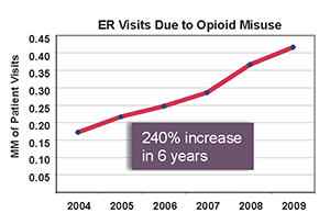 Epidemic of Opioid Dependence