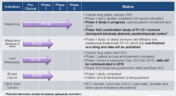 PV-10 Clinical Development Program