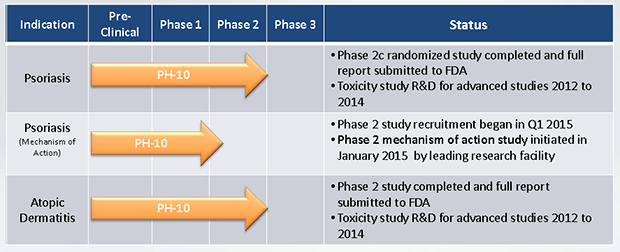 PH-10 Clinical Development Program
