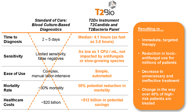 T2 Bio's Solution to Sepsis' Mortality and Economic Burden