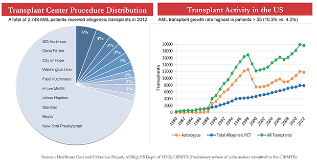 Ten Cennters Perform Thirty Percent of AML Transplants; HSCT Fastest Growing Hospital Procedure