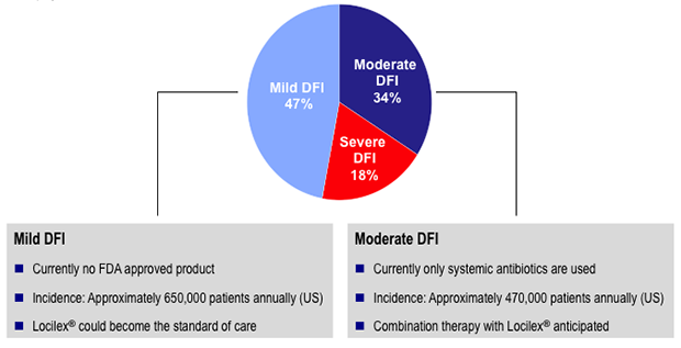 Breakdown of DFI Market Based Upon Patients' First Presentation to a Treating Physician