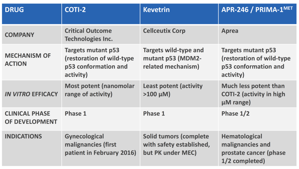 Competitor comparison to coti-2
