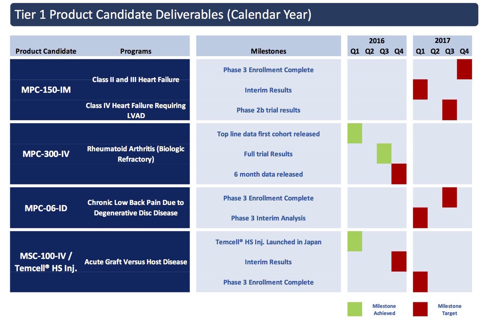 Tier 1 Product Candidate Deliverables (Calendar Year)
