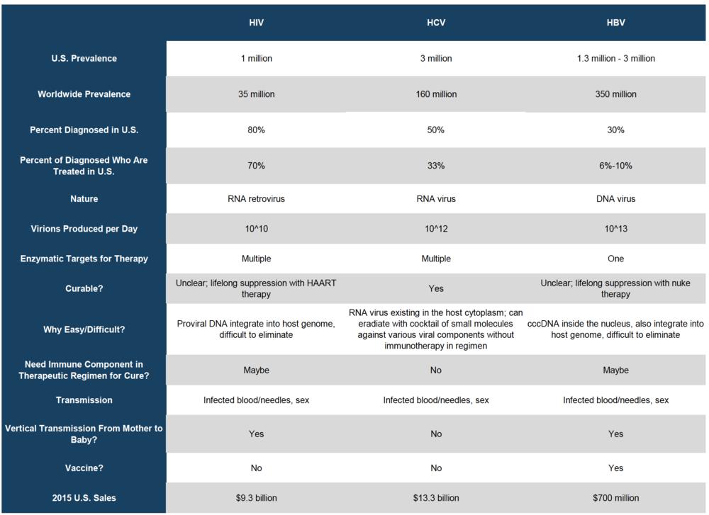 HBV vs. HIV and HCV