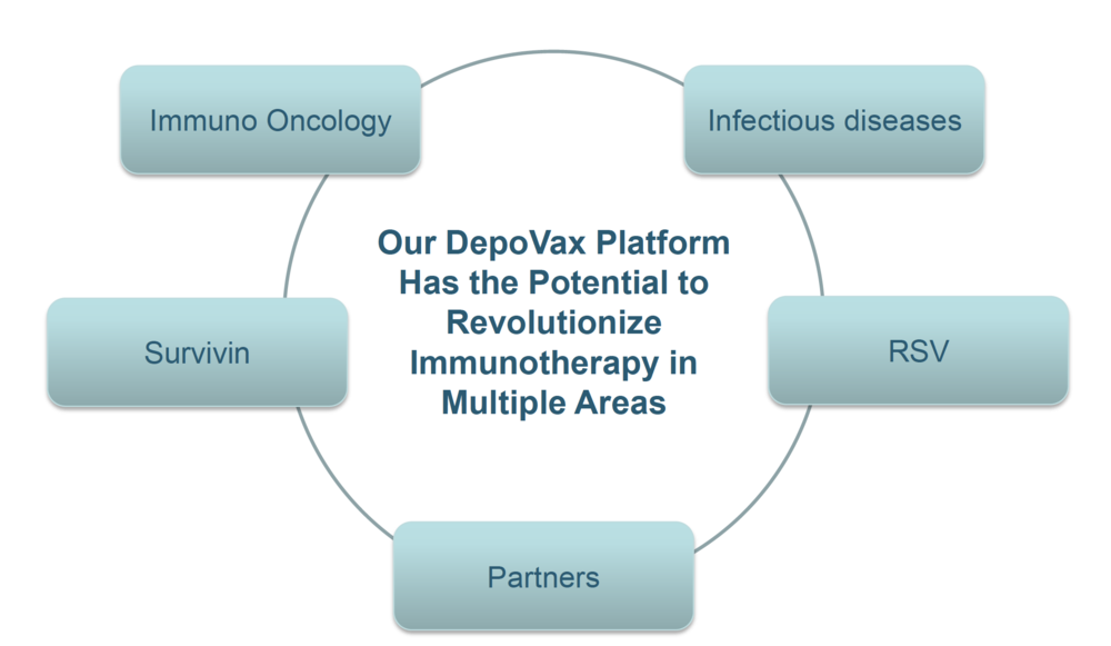 immunovaccine expects to report three clinical milestones for its killer T cell activation vaccine platform, DepoVax in the next 12 months