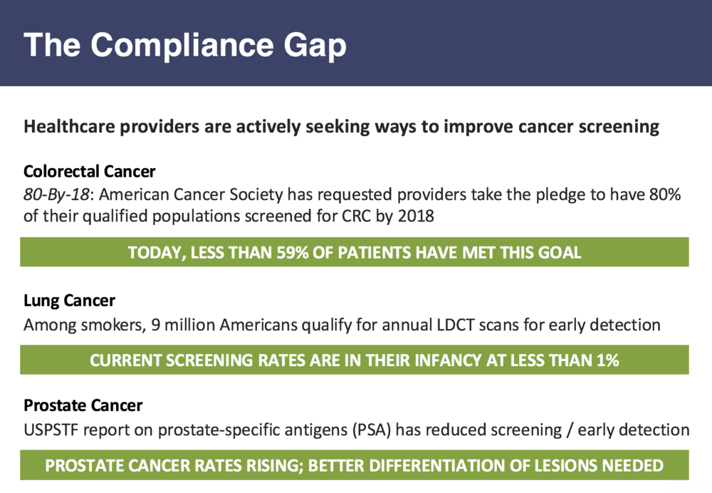 According to howard-tripp, a compliance gap is prompting healthcare providers to actively seek ways to improve cancer screening and patient outcomes