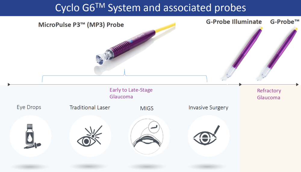 THE G6 SYSTEM OFFERS COMPELLING SOLUTIONS ACROSS THE CONTINUUM OF CARE FOR GLAUCOMA
