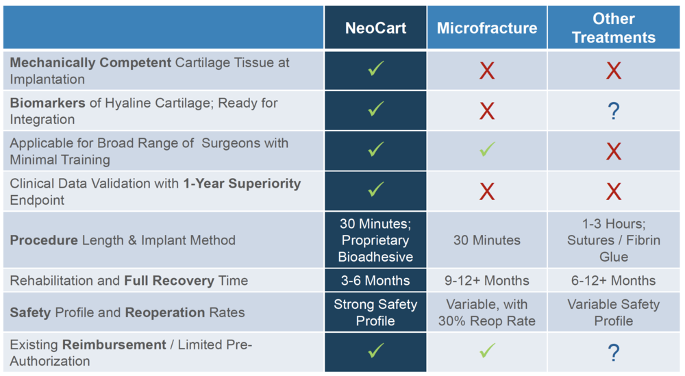 neocart is designed to offer a complete solution for cartilage repair