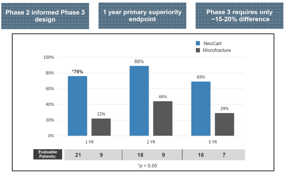 NEOCART PHASE 3 CLINICAL TRIAL BASED ON SUCCESSFUL PHASE 2 TRIAL