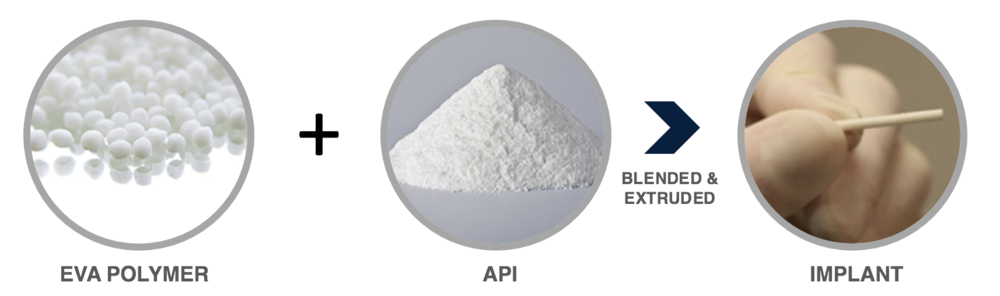 Titan's ProNeura long-term drug delivery platform consists of an active pharmaceutical ingredient uniformly distributed throughout an ethylene vinyl acetate co-polymer matrix and blended and extruded into a match-sized device
