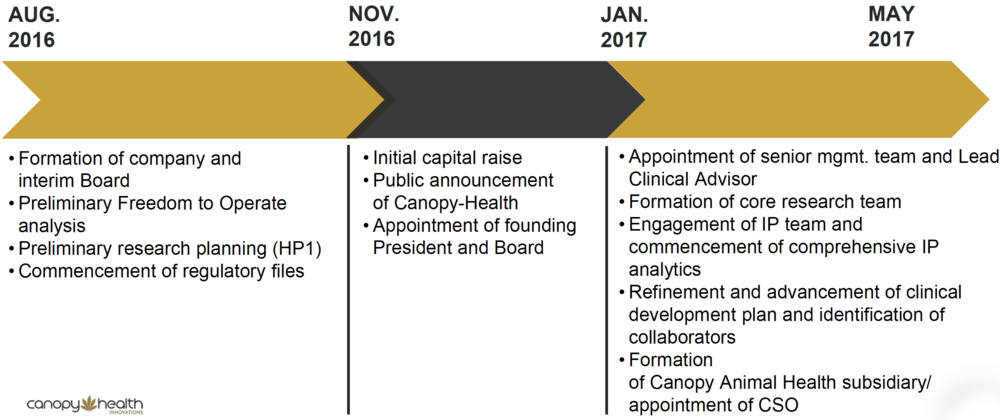 Canopy-Health timeline