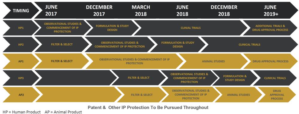 Canopy-Health pipeline roadmap