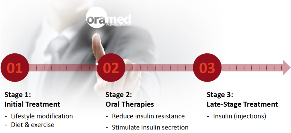 In the current treatment paradigm for Type 2 diabetes, insulin injections represent a late-stage therapy after oral therapies fail. However, guidance from the American Diabetes Association suggests that earlier use of insulin leads to better outcomes