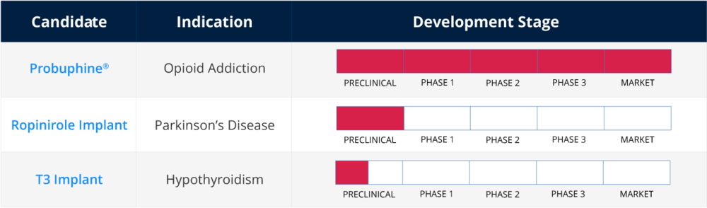 TITAn's PRONEURA PRODUCT PIPELINE