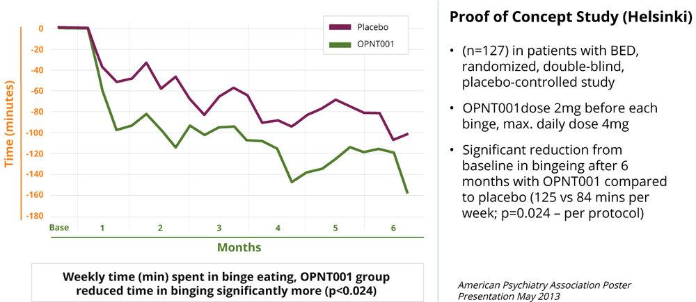 OPNT001 shows promise for Binge Eating Disorder