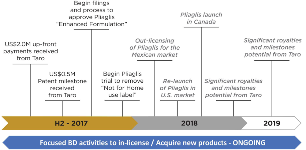 Significant Rx Product Milestones
