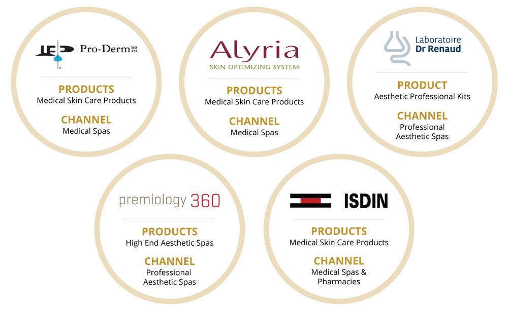 Non-Prescription Product Lines