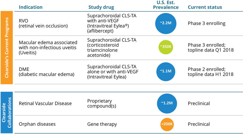 Focused Pipeline of SCS Treatments for Multiple Blinding Eye Diseases