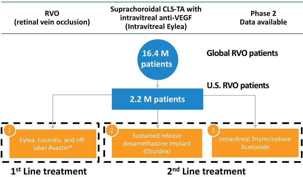Suprachoroidal CLS-TA with Intravitreal Eylea for Macular Edema Associated with RVO