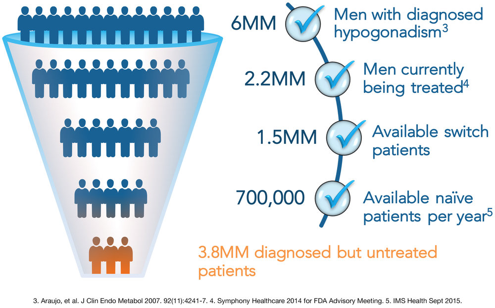 Hypogonadism affects up to 20 million men in the U.S.
