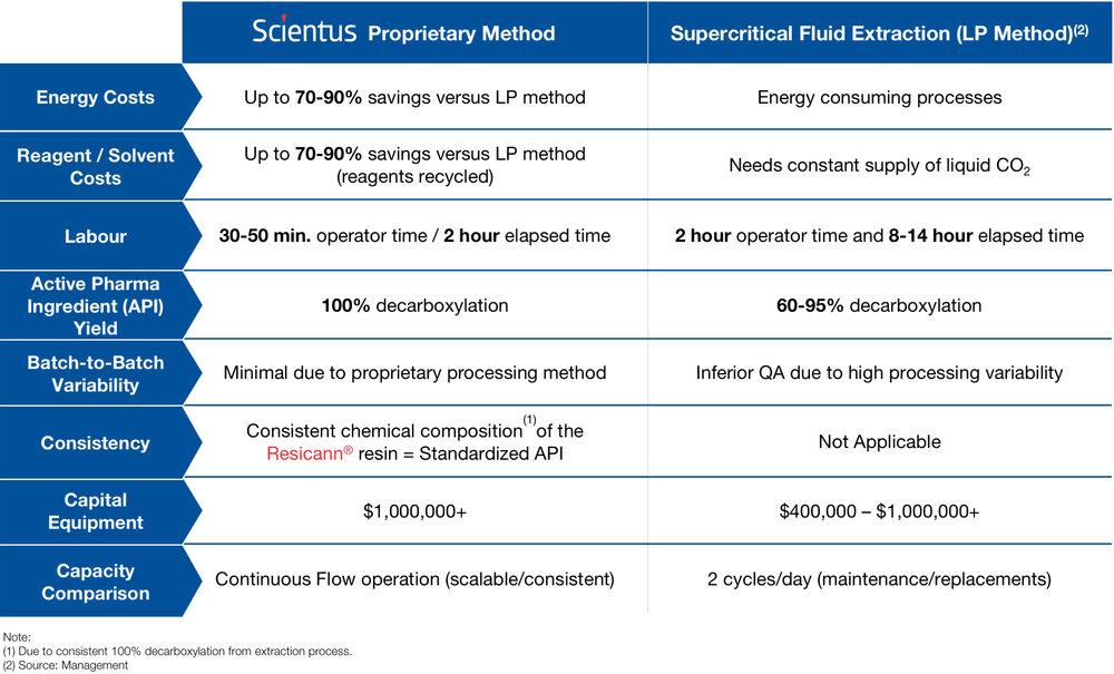 Proprietary Extraction Method