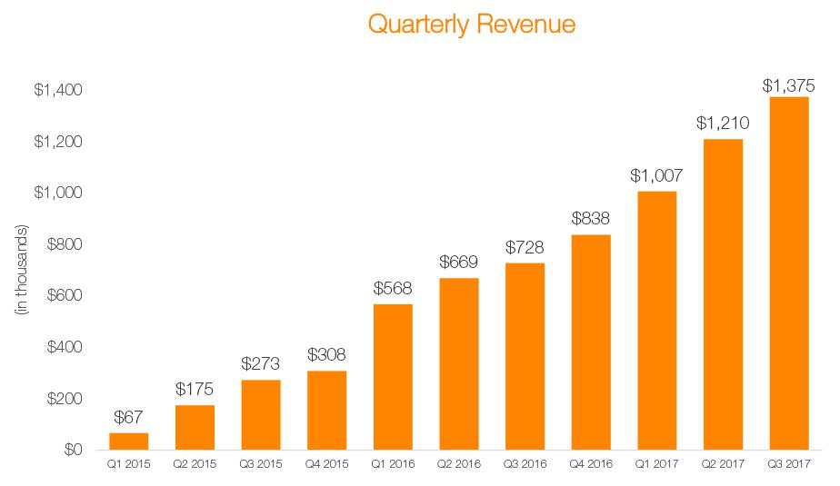 Dario-Revenue.jpg