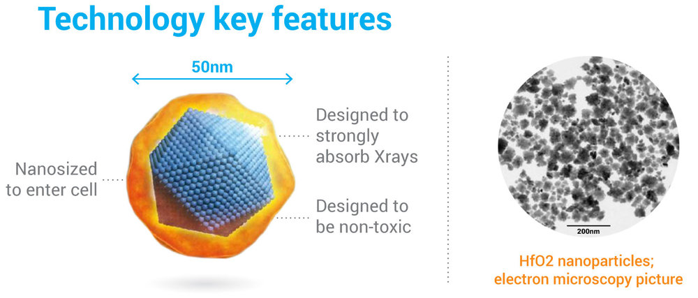 50 nanometer HfO2* particles were chosen because they have the best ratio for X-ray absorption and non-toxicity