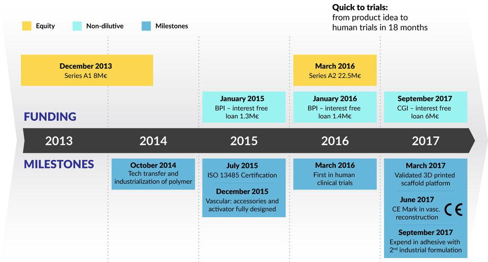 Gecko-funding-chart.jpg